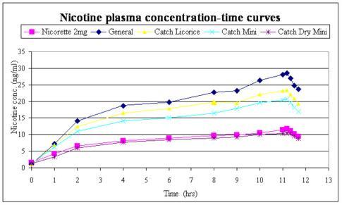 Chart on Nicotin plasma concentration