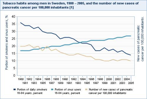 Swedish snus cancer