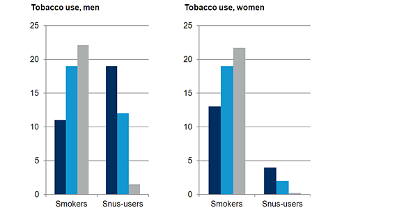 women and tobacco use Since 1987, lung cancer has been the leading cancer killer among women,  surpassing breast cancer tobacco use can lead to irregular periods, mood  swings,.